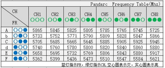 IF412V Frequency Table